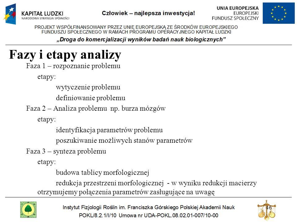 Fazy i etapy analizy Faza 1 – rozpoznanie problemu etapy: wytyczenie problemu definiowanie problemu Faza 2 – Analiza problemu np.