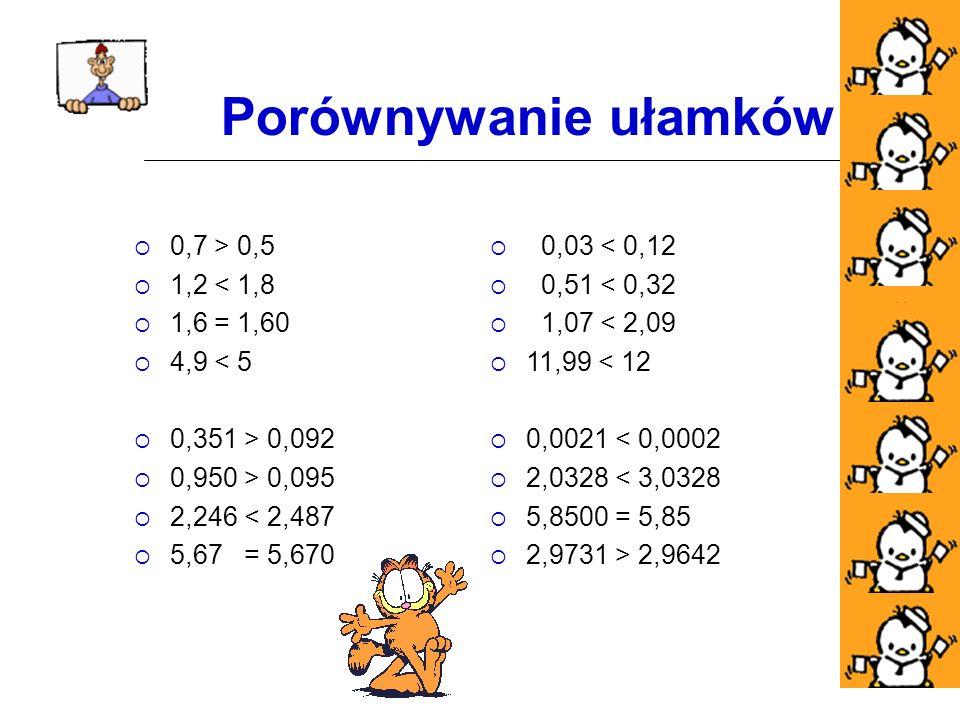 Porównywanie ułamków 0,7 > 0,5 1,2 < 1,8 1,6 = 1,60 4,9 < 5 0,351 > 0,092 0,950 > 0,095 2,246 < 2,487 5,67 = 5,670 0,03 < 0,12 0,51 < 0,32 1,07 < 2,09 11,99 < 12 0,0021 < 0,0002 2,0328 < 3,0328 5,8500 = 5,85 2,9731 > 2,9642