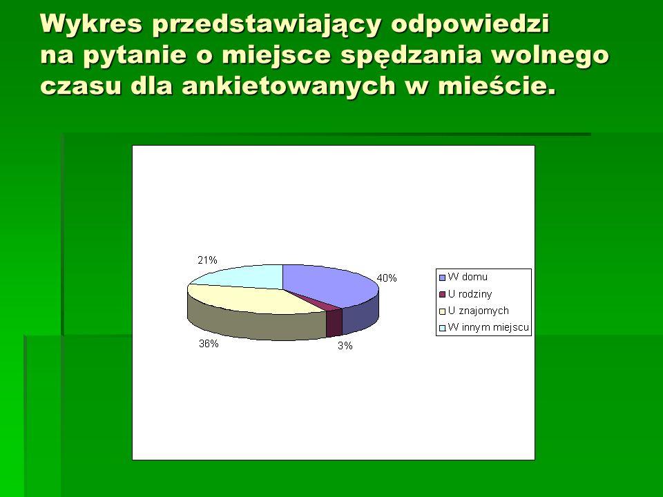 Wykres przedstawiający odpowiedzi na pytanie o miejsce spędzania wolnego czasu dla ankietowanych w mieście.