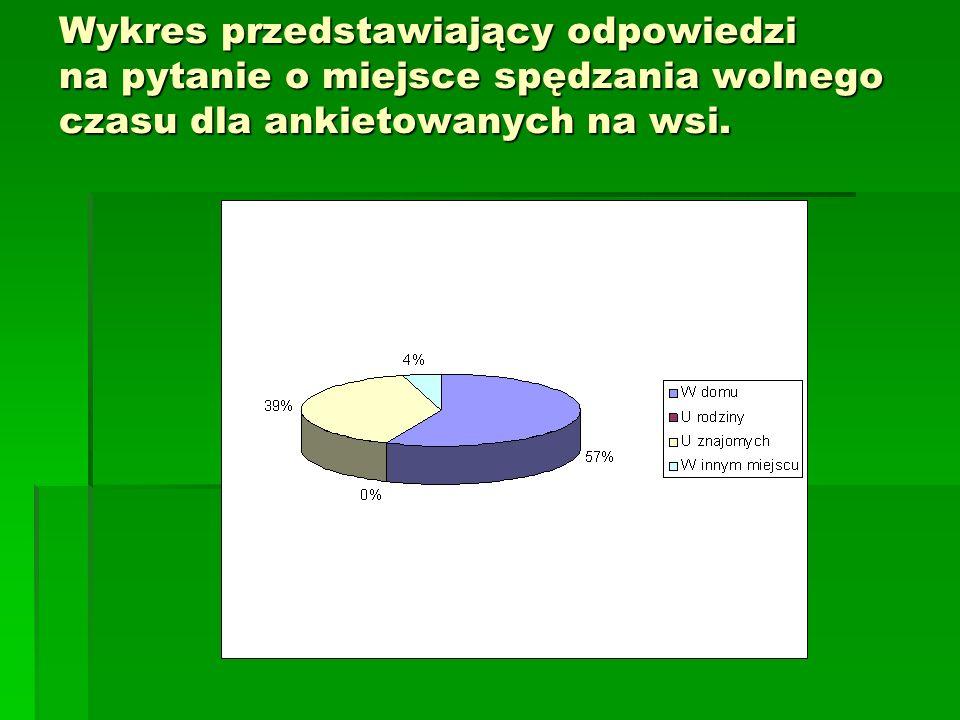Wykres przedstawiający odpowiedzi na pytanie o miejsce spędzania wolnego czasu dla ankietowanych na wsi.