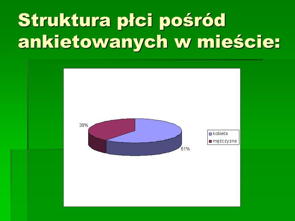 Struktura płci pośród ankietowanych w mieście: