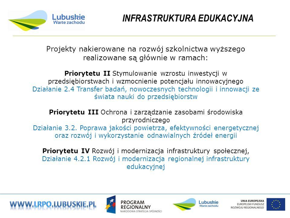 INFRASTRUKTURA EDUKACYJNA Projekty nakierowane na rozwój szkolnictwa wyższego realizowane są głównie w ramach: Priorytetu II Stymulowanie wzrostu inwestycji w przedsiębiorstwach i wzmocnienie potencjału innowacyjnego Działanie 2.4 Transfer badań, nowoczesnych technologii i innowacji ze świata nauki do przedsiębiorstw Priorytetu III Ochrona i zarządzanie zasobami środowiska przyrodniczego Działanie 3.2.