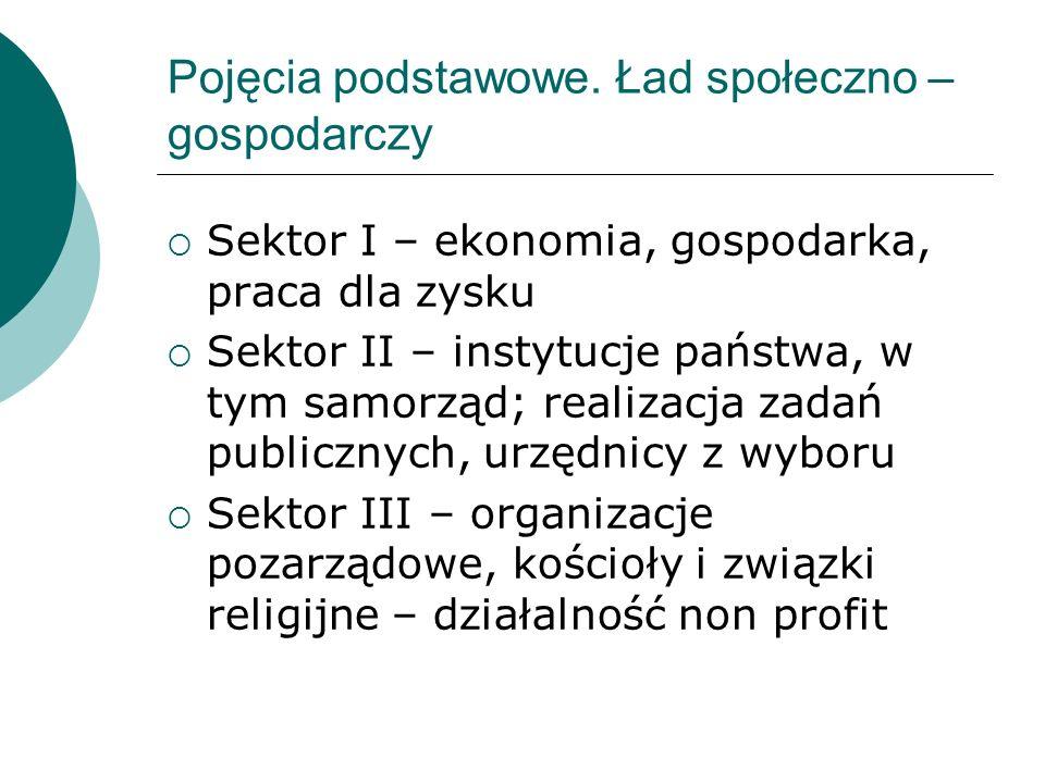 Pojęcia podstawowe. Ład społeczno – gospodarczy Sektor I – ekonomia, gospodarka, praca dla zysku Sektor II – instytucje państwa, w tym samorząd; reali