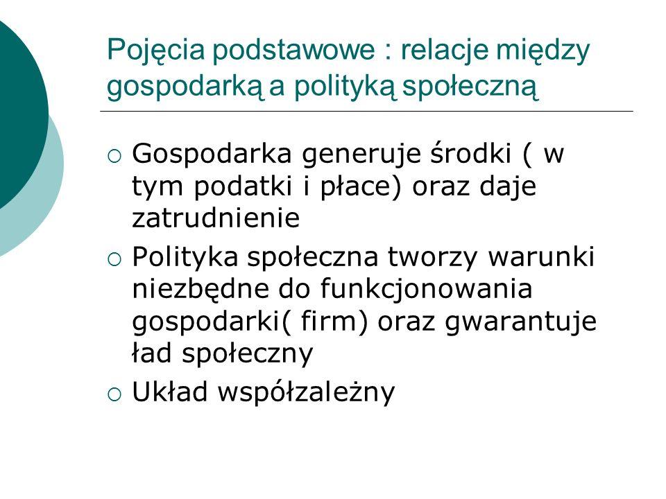 Pojęcia podstawowe : relacje między gospodarką a polityką społeczną Gospodarka generuje środki ( w tym podatki i płace) oraz daje zatrudnienie Polityk