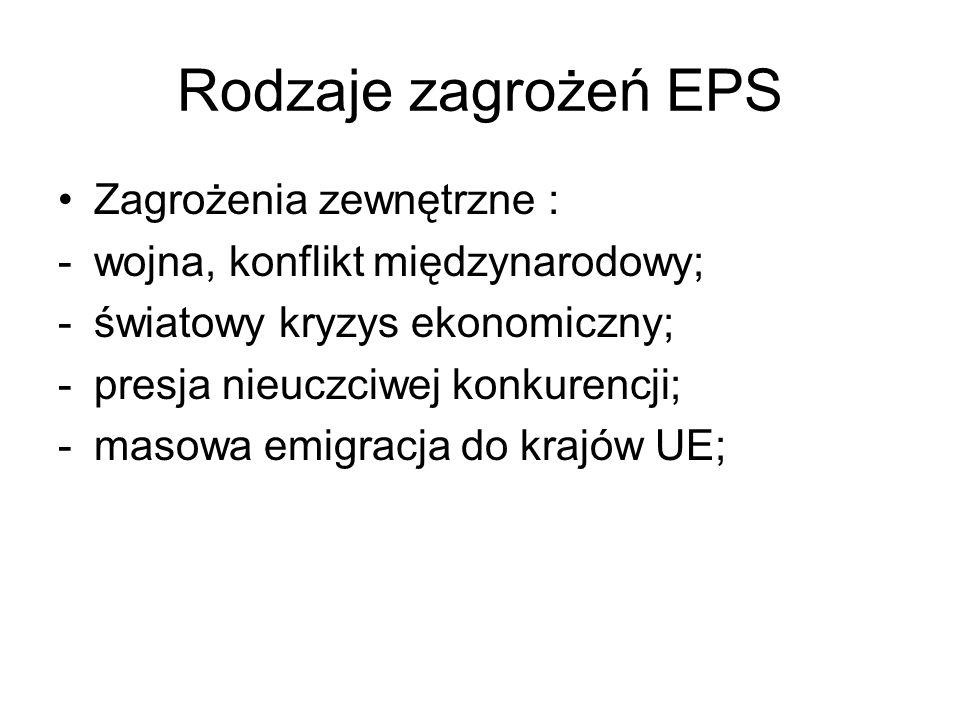 Rodzaje zagrożeń EPS Zagrożenia zewnętrzne : -wojna, konflikt międzynarodowy; -światowy kryzys ekonomiczny; -presja nieuczciwej konkurencji; -masowa e