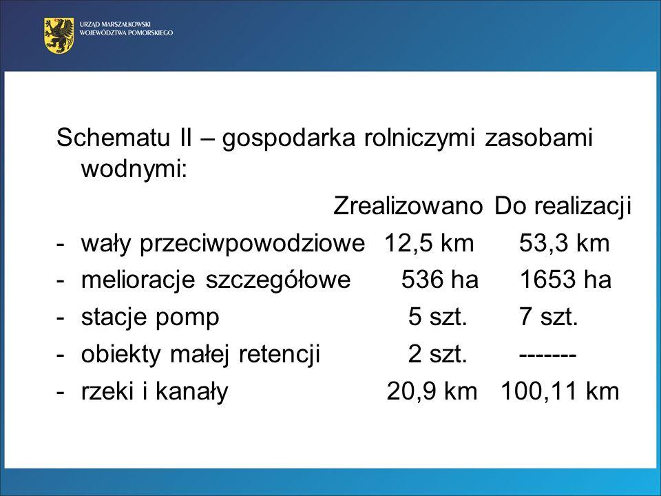 Schematu II – gospodarka rolniczymi zasobami wodnymi: Zrealizowano Do realizacji -wały przeciwpowodziowe 12,5 km 53,3 km -melioracje szczegółowe 536 h