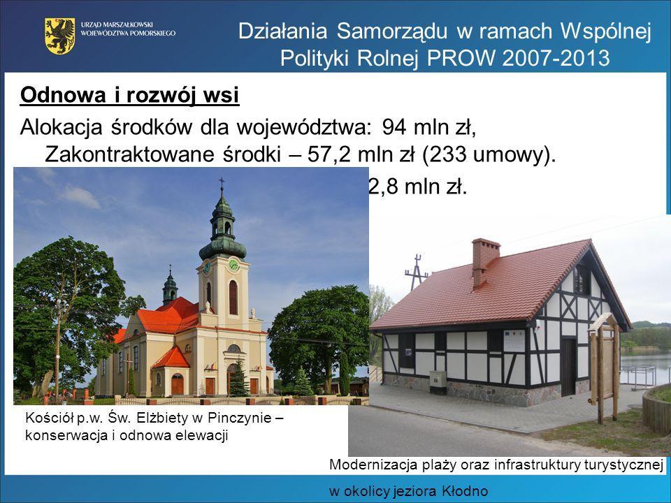Odnowa i rozwój wsi Alokacja środków dla województwa: 94 mln zł, Zakontraktowane środki – 57,2 mln zł (233 umowy). Aktualny nabór – 163 wnioski – 42,8
