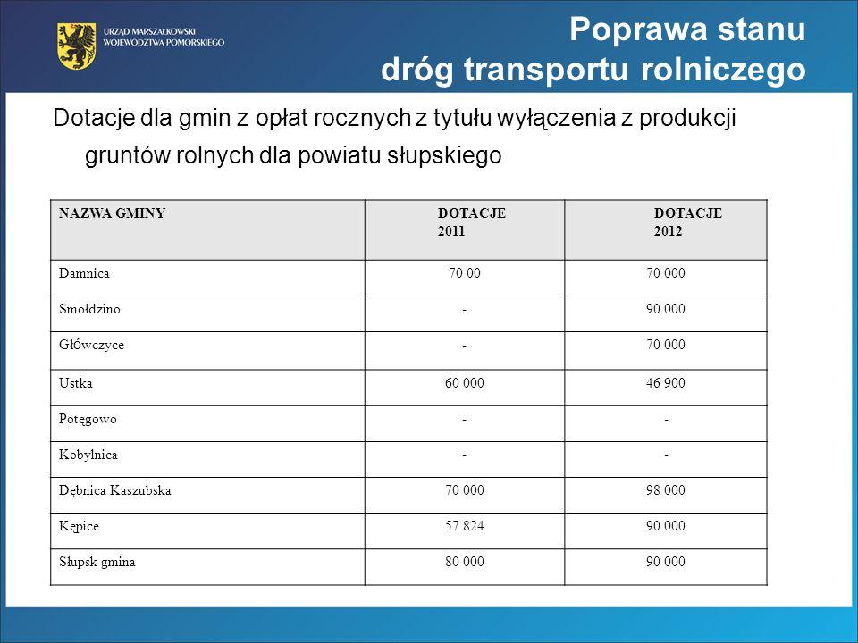 Dotacje dla gmin z opłat rocznych z tytułu wyłączenia z produkcji gruntów rolnych dla powiatu słupskiego NAZWA GMINY DOTACJE 2011 DOTACJE 2012 Damnica