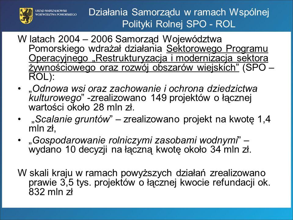 Odnowa i rozwój wsi Alokacja środków dla województwa: 94 mln zł, Zakontraktowane środki – 57,2 mln zł (233 umowy).