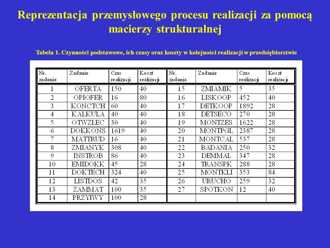 Reprezentacja przemysłowego procesu realizacji za pomocą macierzy strukturalnej Tabela 1. Czynności podstawowe, ich czasy oraz koszty w kolejności rea
