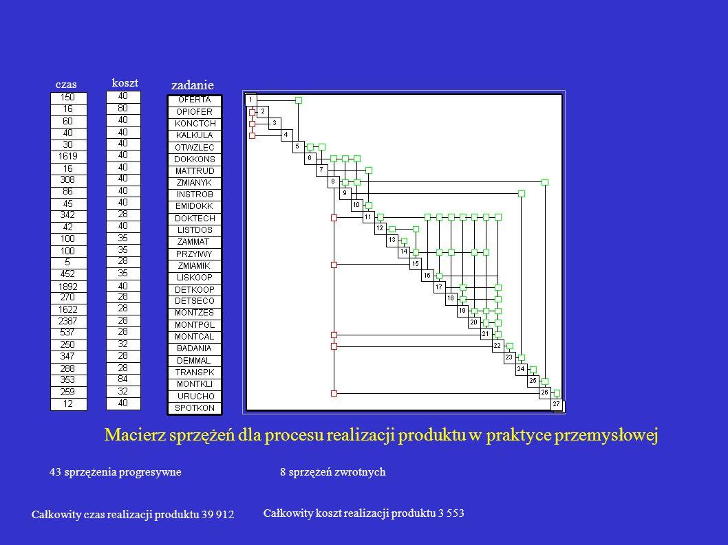 Macierz sprzężeń dla procesu realizacji produktu w praktyce przemysłowej zadanie 43 sprzężenia progresywne8 sprzężeń zwrotnych czas Całkowity czas rea
