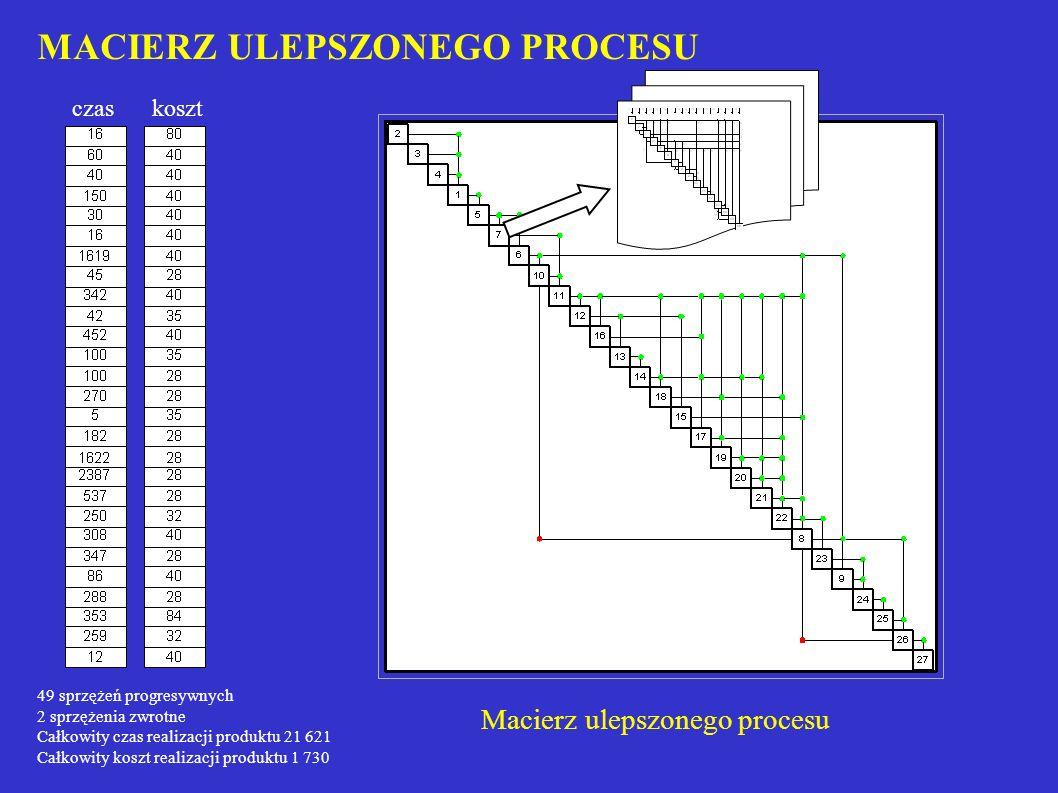 MACIERZ ULEPSZONEGO PROCESU Macierz ulepszonego procesu 49 sprzężeń progresywnych 2 sprzężenia zwrotne Całkowity czas realizacji produktu 21 621 Całko