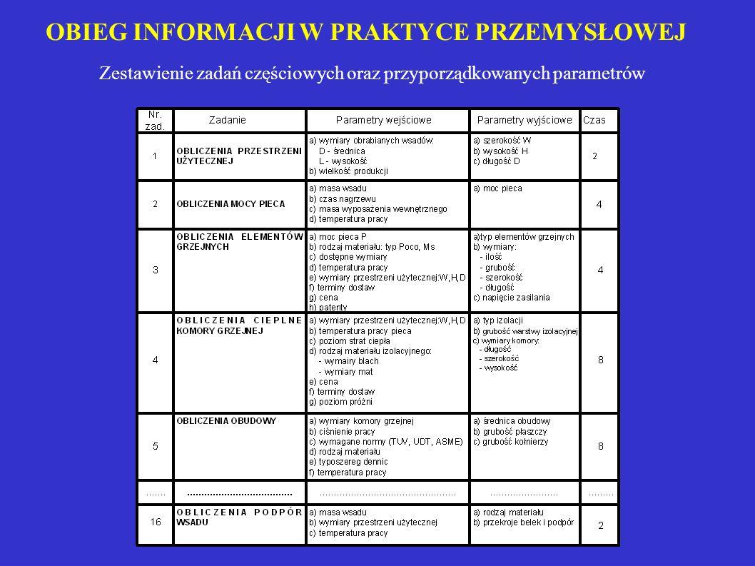 OBIEG INFORMACJI W PRAKTYCE PRZEMYSŁOWEJ Zestawienie zadań częściowych oraz przyporządkowanych parametrów
