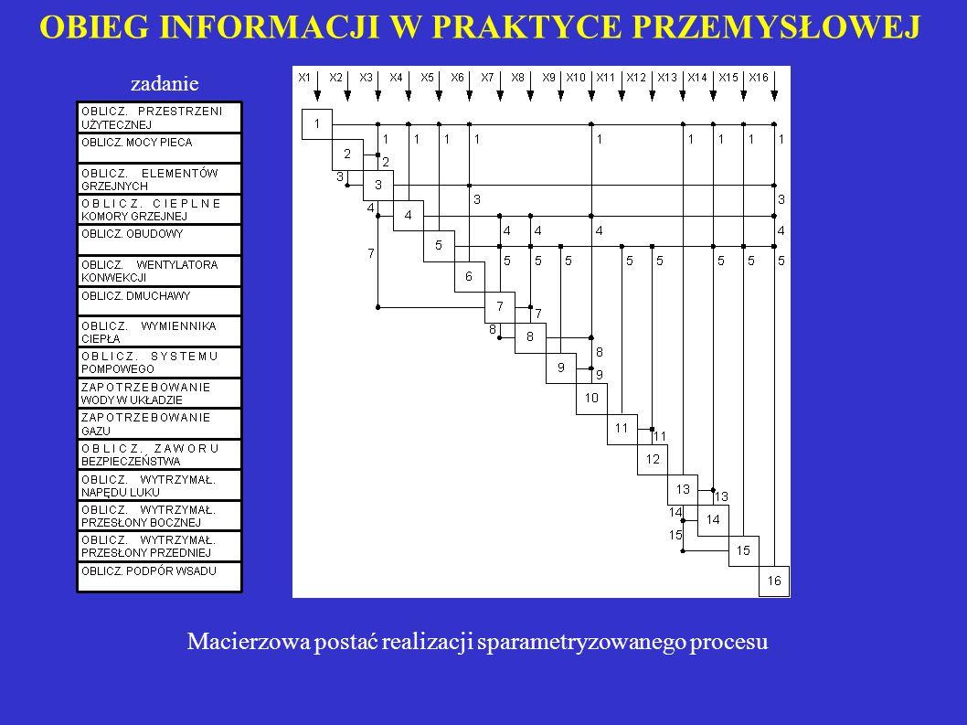 OBIEG INFORMACJI W PRAKTYCE PRZEMYSŁOWEJ Macierzowa postać realizacji sparametryzowanego procesu zadanie