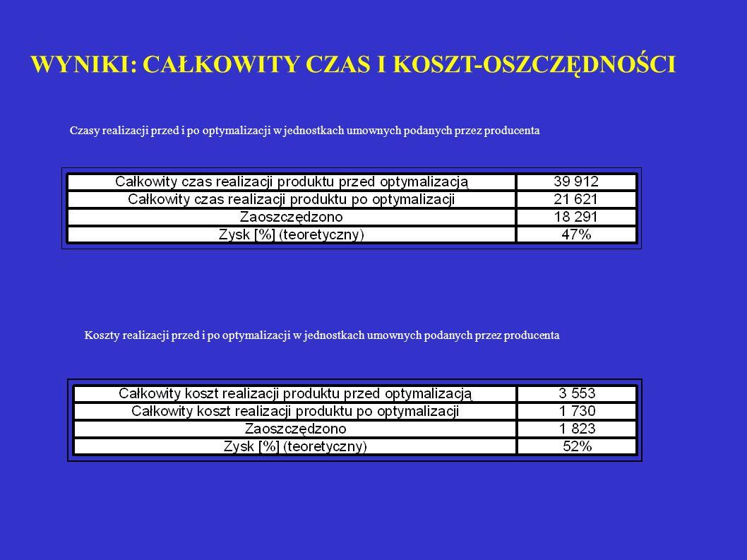 WYNIKI: CAŁKOWITY CZAS I KOSZT-OSZCZĘDNOŚCI Czasy realizacji przed i po optymalizacji w jednostkach umownych podanych przez producenta Koszty realizac