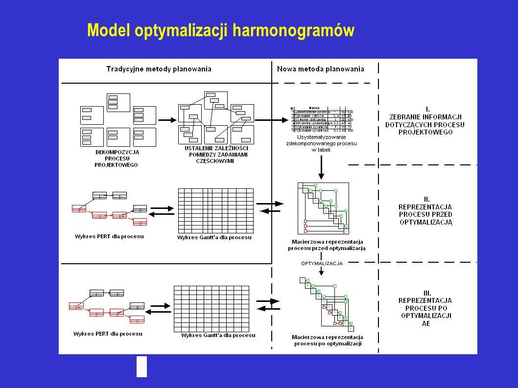 Model optymalizacji harmonogramów