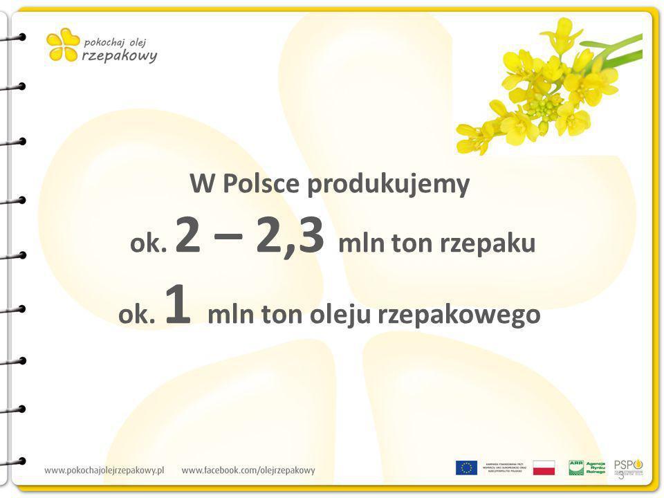W Polsce produkujemy ok. 2 – 2,3 mln ton rzepaku ok. 1 mln ton oleju rzepakowego 3