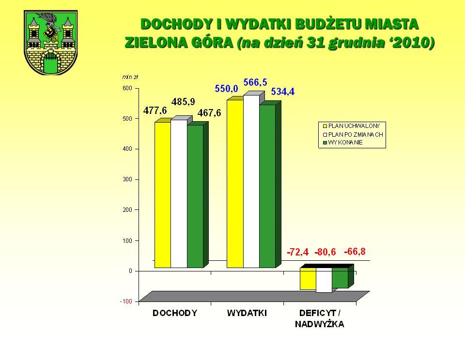 DOCHODY BUDŻETU MIASTA ZIELONA GÓRA ZA ROK 2010 Lp.Grupy dochodówK W O T A PlanWykonanie% 1DOCHODY WŁASNE255 885 423252 383 867,44 98,6% 1.1wpływy z podatków i opłat82 762 69685 185 018,31 102,9% 1.2dochody z majątku miasta17 316 40418 530 442,24 107,0% 1.3dotacje z budżetów innych JST4 056 5234 144 480,46 102,2% 1.4udziały we wpływach z podatków dochodowych (PIT i CIT)127 485 019118 857 560,00 93,2% 1.5inne (usługi, mandaty, zwroty dotacji, itp.)24 264 78125 666 366,43 105,8% 2SUBWENCJA OGÓLNA128 047 583128 047 583,00 100,0% 2.1część oświatowa122 404 876122 404 876,00 100,0% 2.2część równoważąca5 642 7075 642 707,00 100,0% 3DOTACJE CELOWE Z BUDŻETU PAŃSTWA50 286 61346 873 255,76 93,2% 3.1na zadania zlecone33 997 77533 852 320,96 99,6% 3.2na zadania powierzone5 4555 455,00 100,0% 3.3na zadania własne16 283 38313 015 479,80 79,9% 4ŚRODKI Z FUNDUSZY CELOWYCH199 700166 694,97 83,5% 5ŚRODKI NA ZADANIA WSPÓŁFINANSOWANE Z UE51 455 58240 108 973,17 77,9% 5.1środki unijne47 153 51135 943 690,96 76,2% OGÓŁEM485 874 901467 580 374,34 96,2%