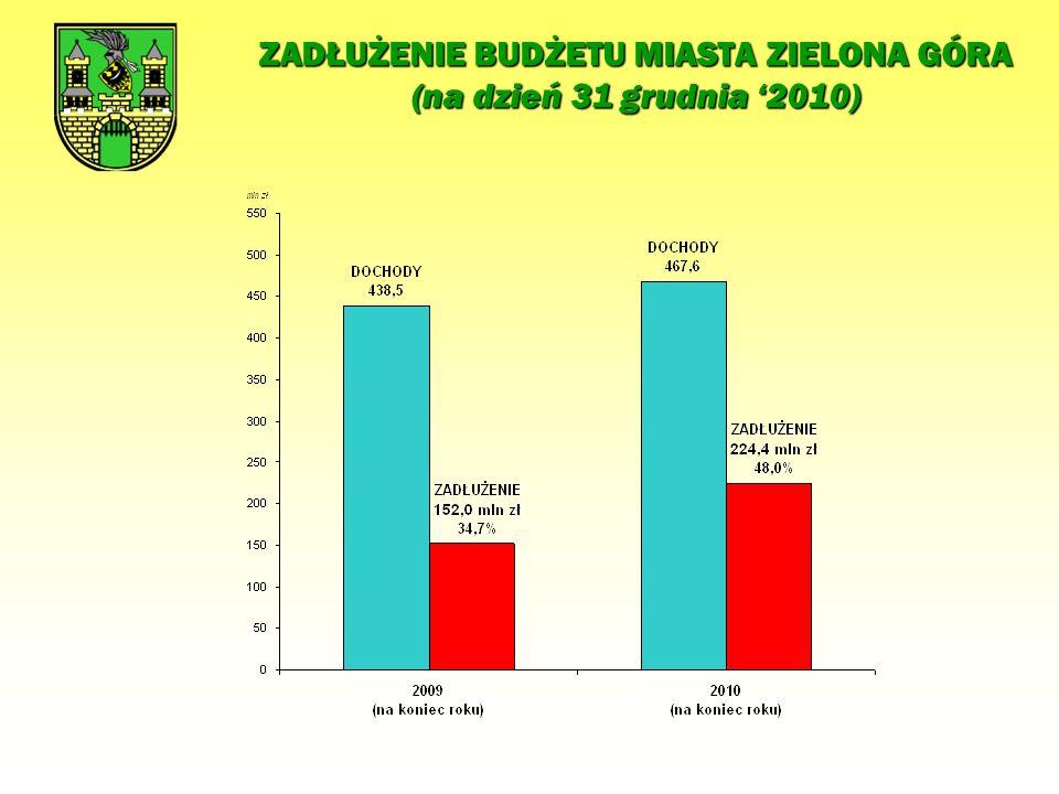 INWESTYCJE BUDŻETU MIASTA ZIELONA GÓRA W ROKU 2010 INWESTYCJE DROGOWE w tym: 30 001 000 Przebudowa ul.