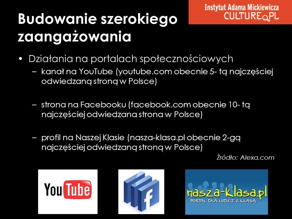 Budowanie szerokiego zaangażowania Działania na portalach społecznościowych –kanał na YouTube (youtube.com obecnie 5- tą najczęściej odwiedzaną stroną