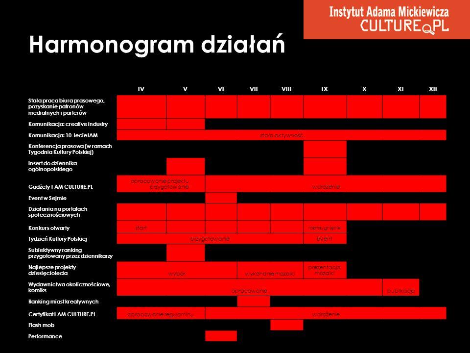 Harmonogram działań IVVVIVIIVIIIIXXXIXII Stała praca biura prasowego, pozyskanie patronów medialnych i parterów Komunikacja: creative industry Komunik