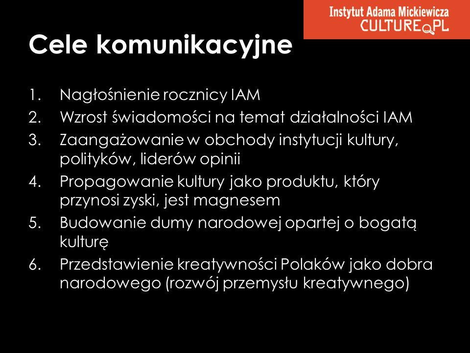 Cele komunikacyjne 1.Nagłośnienie rocznicy IAM 2.Wzrost świadomości na temat działalności IAM 3.Zaangażowanie w obchody instytucji kultury, polityków,