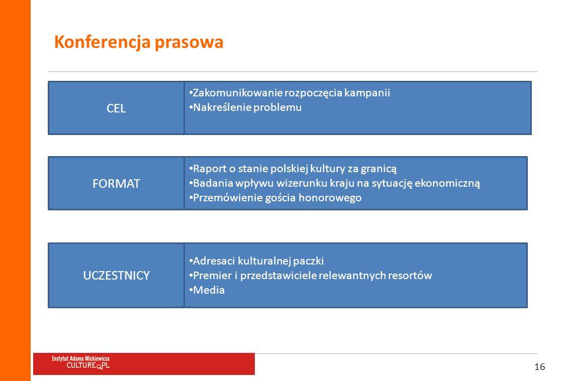 16 Konferencja prasowa CEL FORMAT UCZESTNICY Zakomunikowanie rozpoczęcia kampanii Nakreślenie problemu Raport o stanie polskiej kultury za granicą Bad