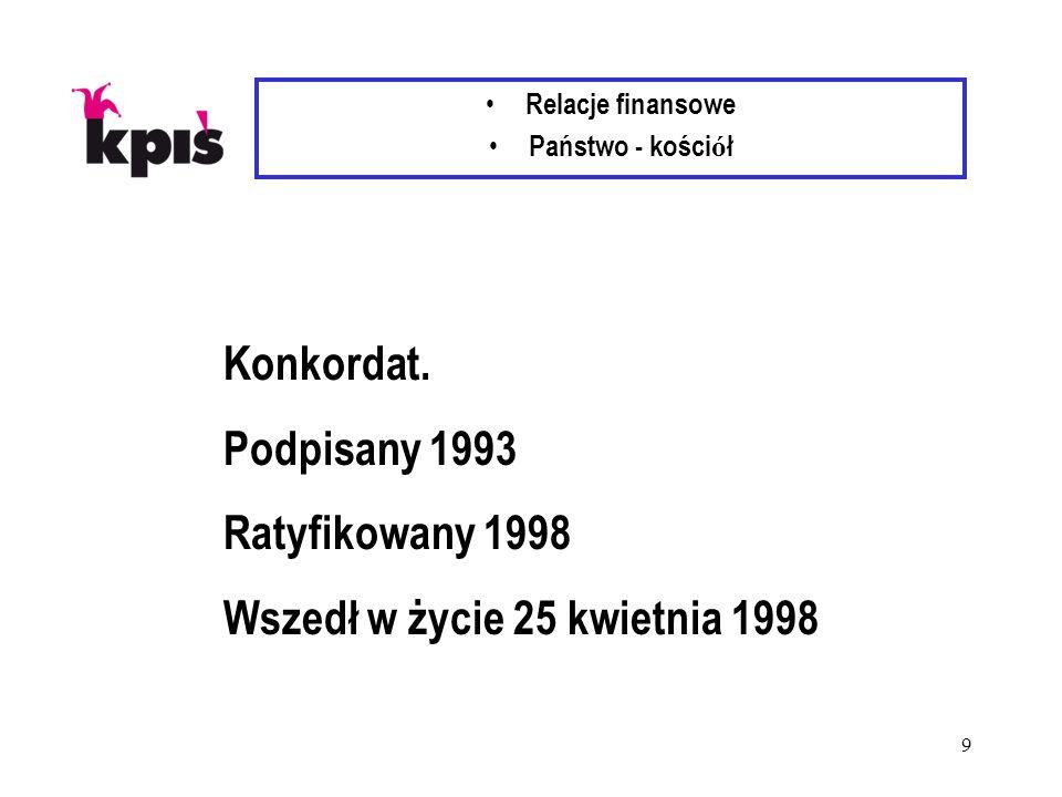 9 Relacje finansowe Państwo - kości ó ł Konkordat. Podpisany 1993 Ratyfikowany 1998 Wszedł w życie 25 kwietnia 1998