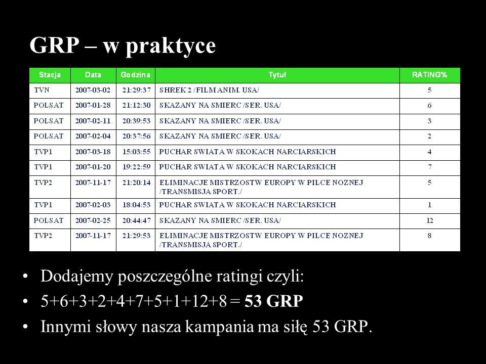 GRP – w praktyce Dodajemy poszczególne ratingi czyli: 5+6+3+2+4+7+5+1+12+8 = 53 GRP Innymi słowy nasza kampania ma siłę 53 GRP.