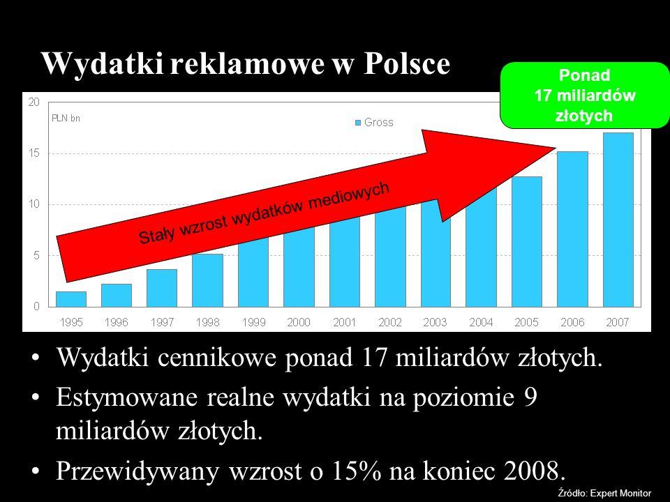 Wydatki reklamowe w Polsce Wydatki cennikowe ponad 17 miliardów złotych. Estymowane realne wydatki na poziomie 9 miliardów złotych. Przewidywany wzros