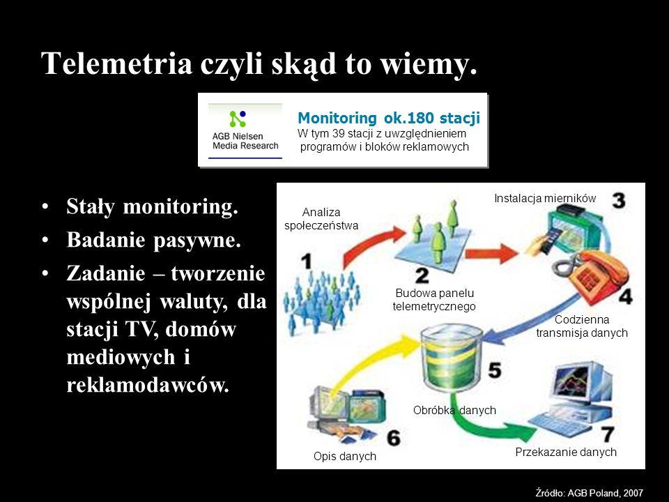 Źródło: AGB Poland, 2007 Monitoring ok.180 stacji W tym 39 stacji z uwzględnieniem programów i bloków reklamowych Telemetria czyli skąd to wiemy. Stał