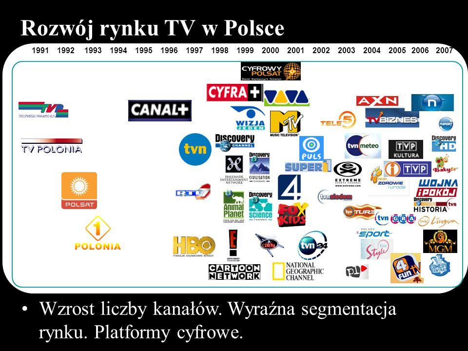 Rozwój rynku TV w Polsce 20042003200220012000199919981997199619951994199319921991200520062007 Wzrost liczby kanałów. Wyraźna segmentacja rynku. Platfo