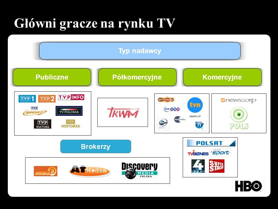Główni gracze na rynku TV Typ nadawcy PubliczneKomercyjnePółkomercyjne