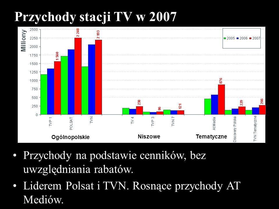 Przychody stacji TV w 2007 Przychody na podstawie cenników, bez uwzględniania rabatów. Liderem Polsat i TVN. Rosnące przychody AT Mediów. Ogólnopolski