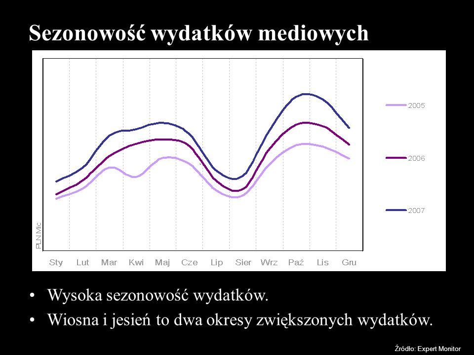 Sezonowość wydatków mediowych Wysoka sezonowość wydatków. Wiosna i jesień to dwa okresy zwiększonych wydatków. Źródło: Expert Monitor