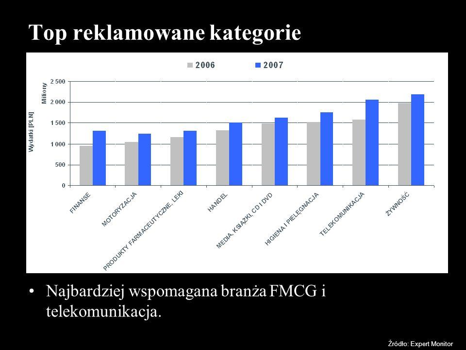 Top reklamowane kategorie Najbardziej wspomagana branża FMCG i telekomunikacja. Źródło: Expert Monitor