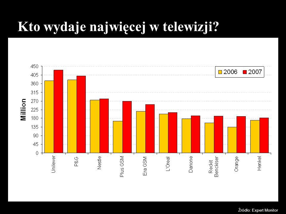 Kto wydaje najwięcej w telewizji? Źródło: Expert Monitor