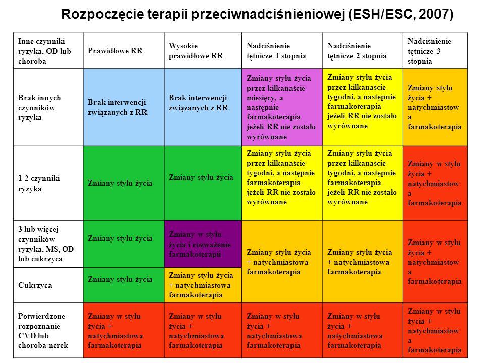 Rozpoczęcie terapii przeciwnadciśnieniowej (ESH/ESC, 2007) Inne czynniki ryzyka, OD lub choroba Prawidłowe RR Wysokie prawidłowe RR Nadciśnienie tętni