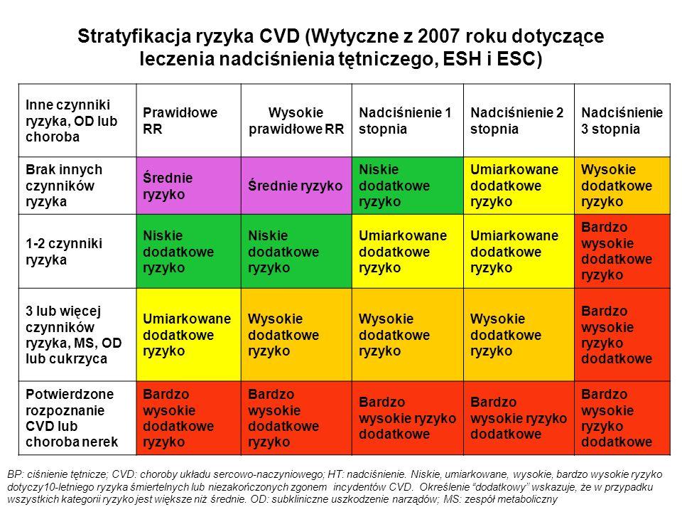 Stratyfikacja ryzyka CVD (Wytyczne z 2007 roku dotyczące leczenia nadciśnienia tętniczego, ESH i ESC) BP: ciśnienie tętnicze; CVD: choroby układu serc