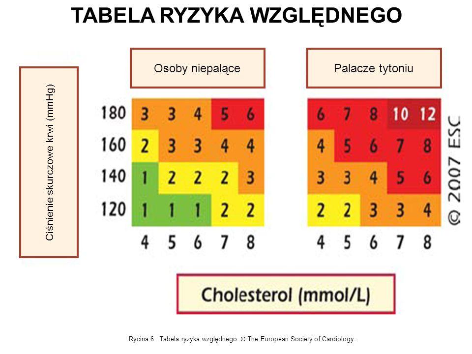 Osoby niepalącePalacze tytoniu Ciśnienie skurczowe krwi (mmHg) Rycina 6 Tabela ryzyka względnego. © The European Society of Cardiology. TABELA RYZYKA