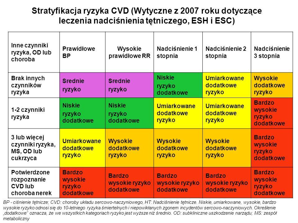 Stratyfikacja ryzyka CVD (Wytyczne z 2007 roku dotyczące leczenia nadciśnienia tętniczego, ESH i ESC) BP - ciśnienie tętnicze; CVD: choroby układu ser