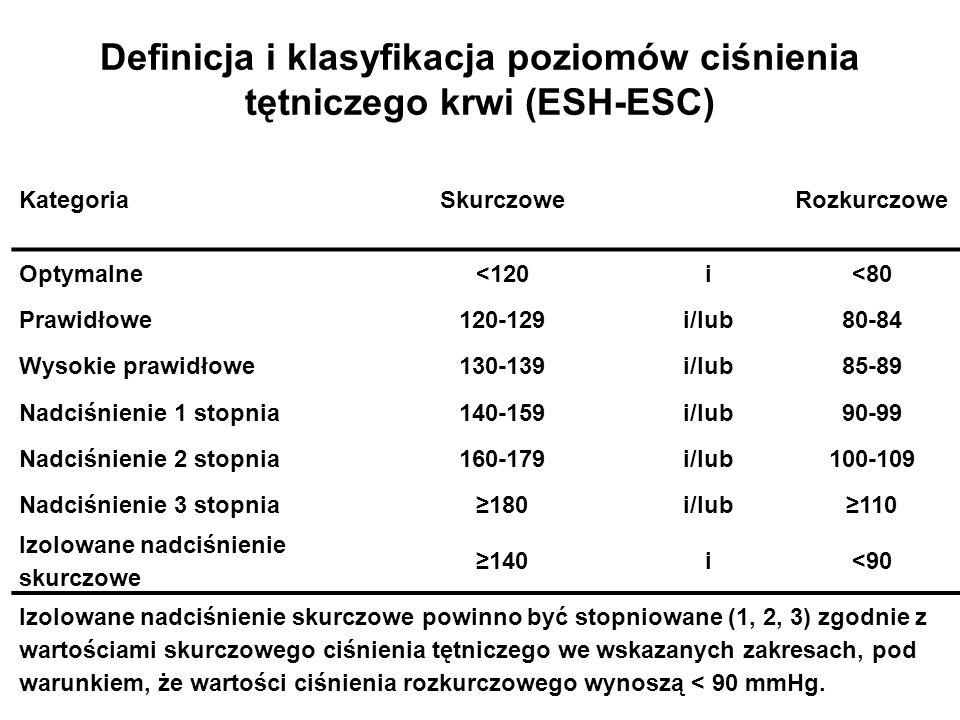 Definicja i klasyfikacja poziomów ciśnienia tętniczego krwi (ESH-ESC) KategoriaSkurczowe Rozkurczowe Optymalne<120i<80 Prawidłowe120-129i/lub80-84 Wys