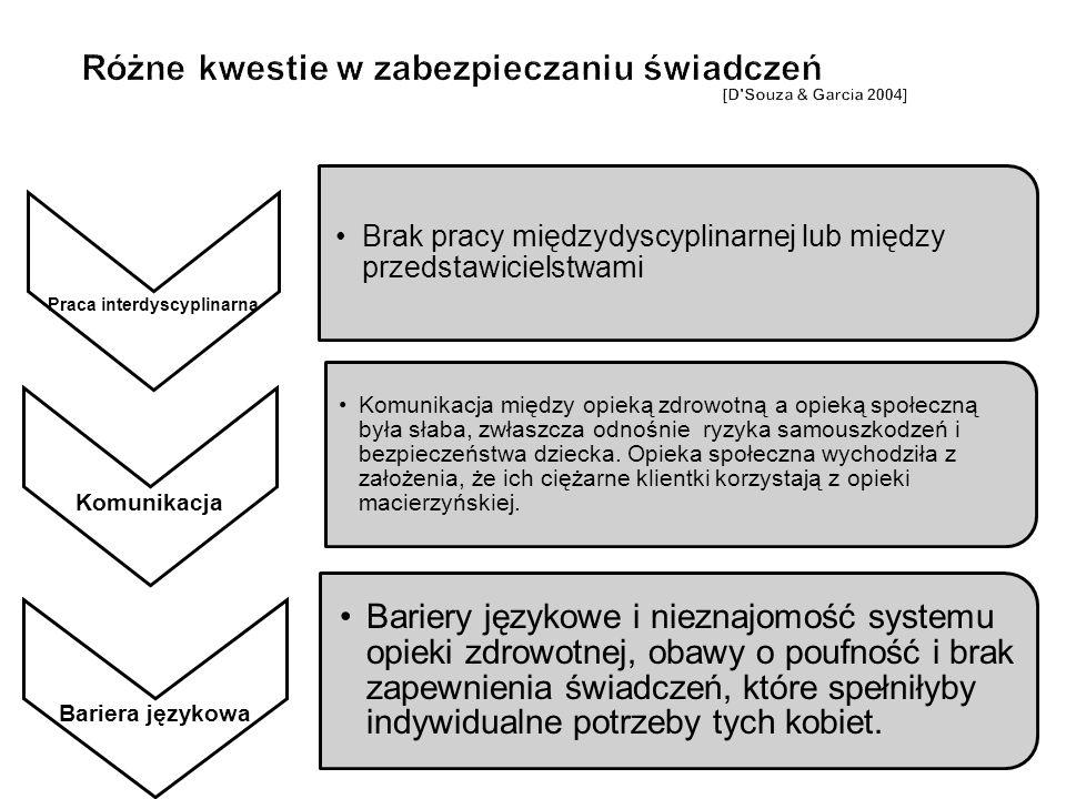 Praca interdyscyplinarna Brak pracy międzydyscyplinarnej lub między przedstawicielstwami Komunikacja Komunikacja między opieką zdrowotną a opieką społ
