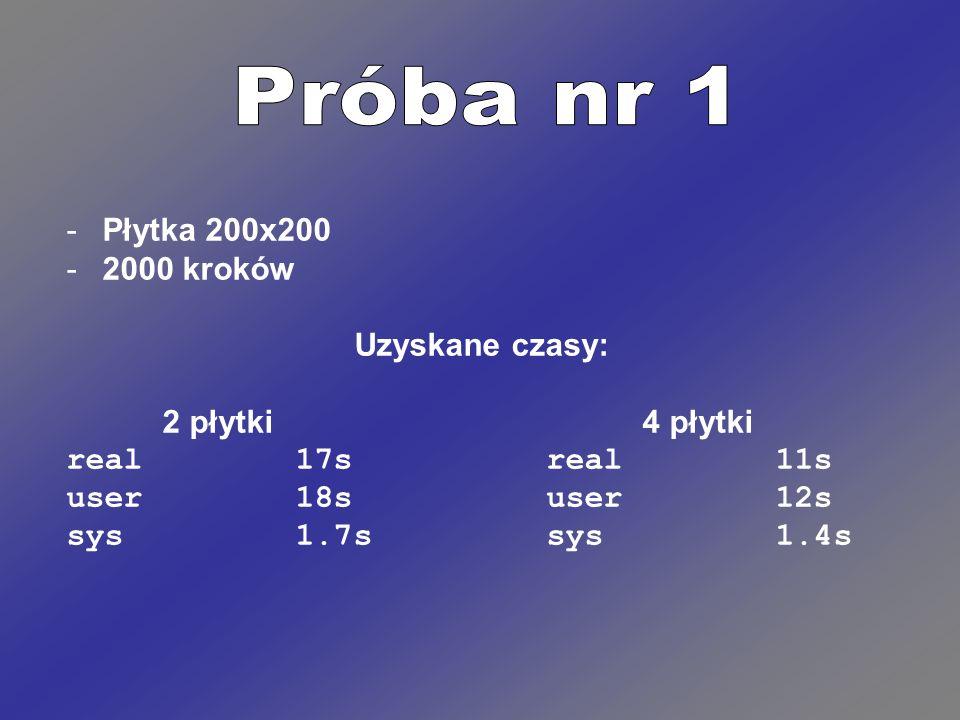 -Płytka 200x200 -2000 kroków Uzyskane czasy: 2 płytki4 płytki real 17sreal 11s user 18suser 12s sys 1.7ssys 1.4s