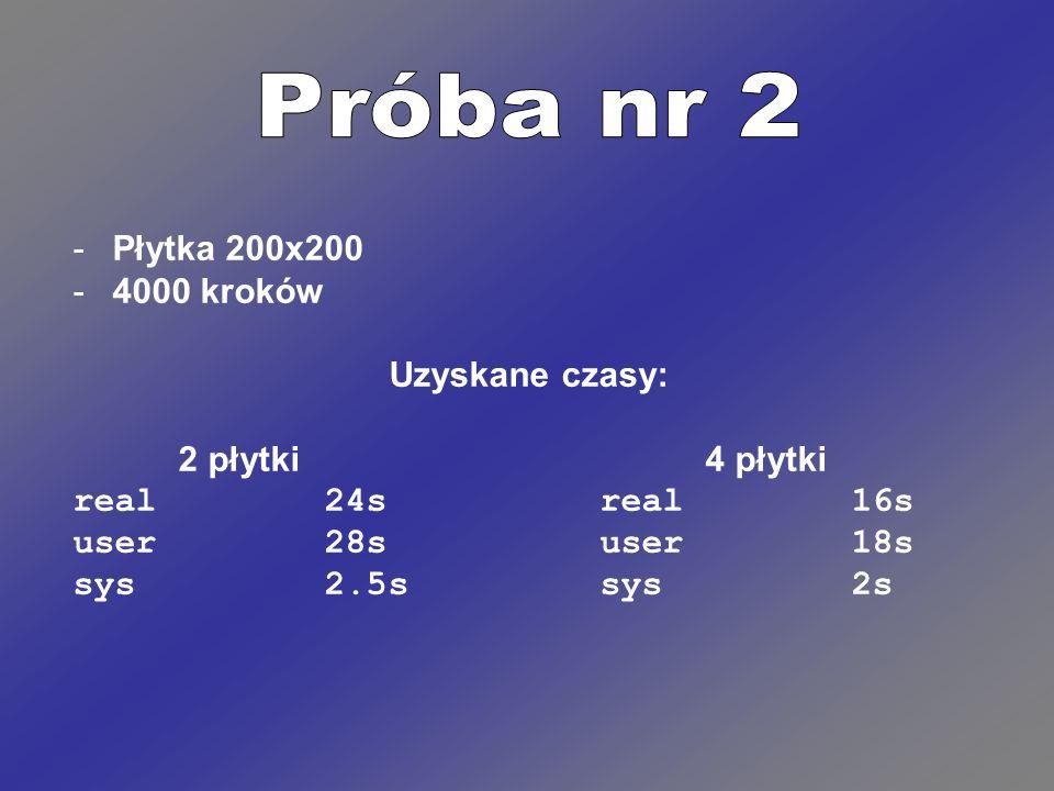 -Płytka 200x200 -4000 kroków Uzyskane czasy: 2 płytki4 płytki real 24sreal 16s user 28suser 18s sys 2.5ssys 2s