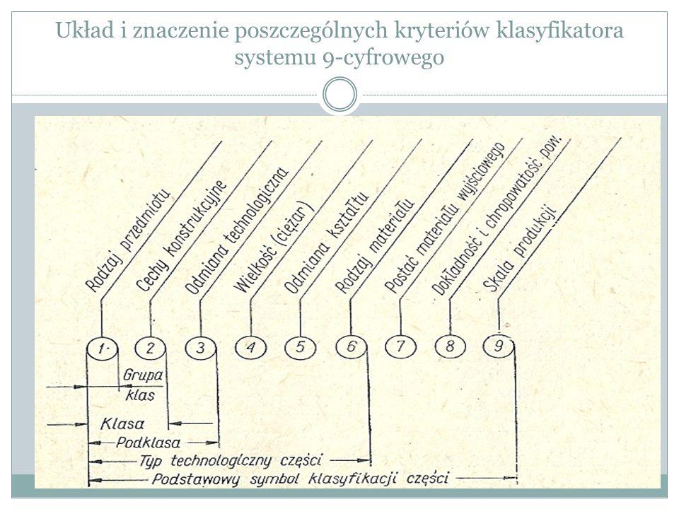 Proces typizacji Po dokonaniu klasyfikacji ogółu produkowanych części, dla wybranych grup, na podstawie tzw.