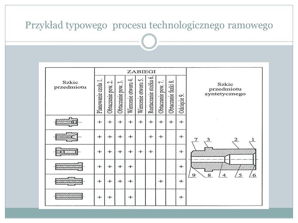 Proces technologiczny konkretnej części Opracowując proces technologiczny konkretnej części z danej grupy (mniej skomplikowanej niż część typowa), z procesu typowego odrzuca się niektóre (niepotrzebne) operacje, z kart instrukcyjnych operacji wykreśla się niepotrzebne rysunki i zabiegi, natomiast wstawia się konkretne wymiary i wpisuje się indywidualne dane dotyczące konkretnej części.