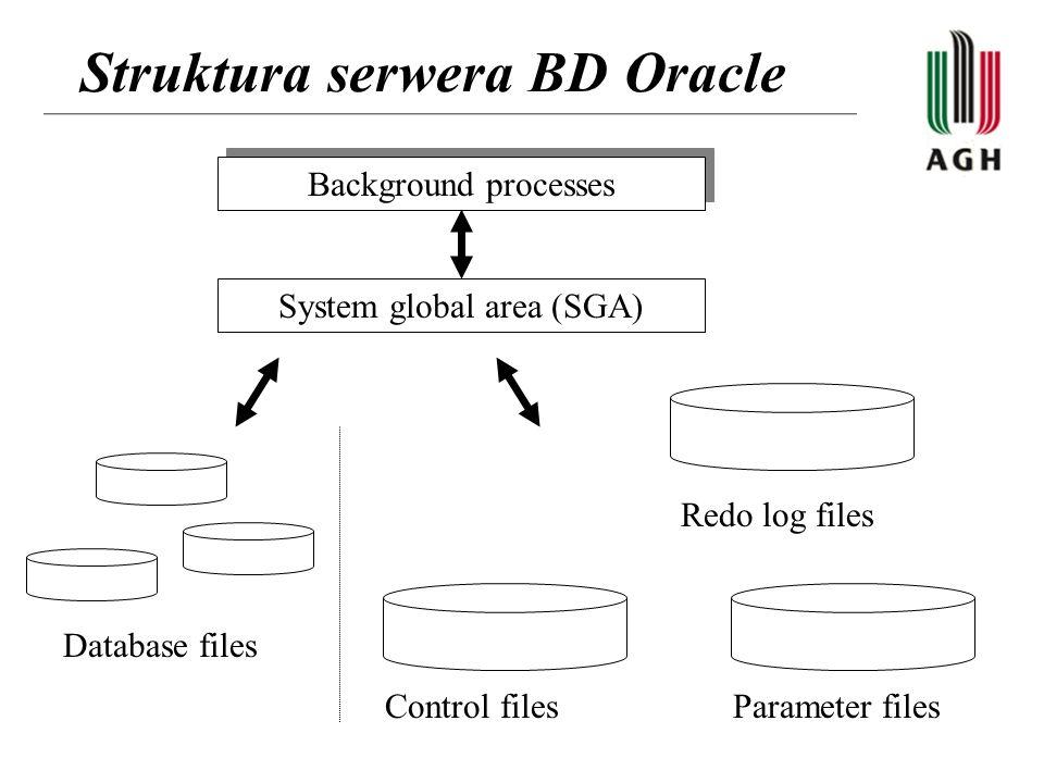 Struktura serwera BD Oracle Background processes System global area (SGA) Database files Control filesParameter files Redo log files