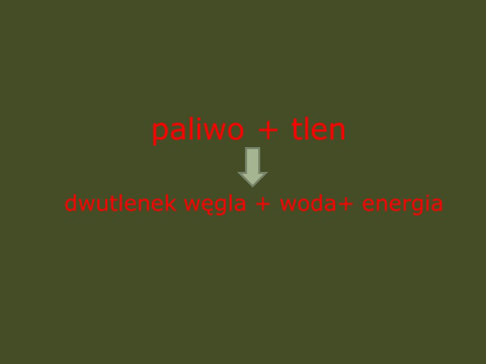 paliwo + tlen dwutlenek węgla + woda+ energia