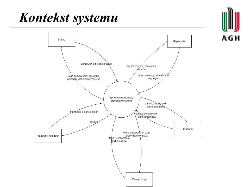 Kontekst systemu